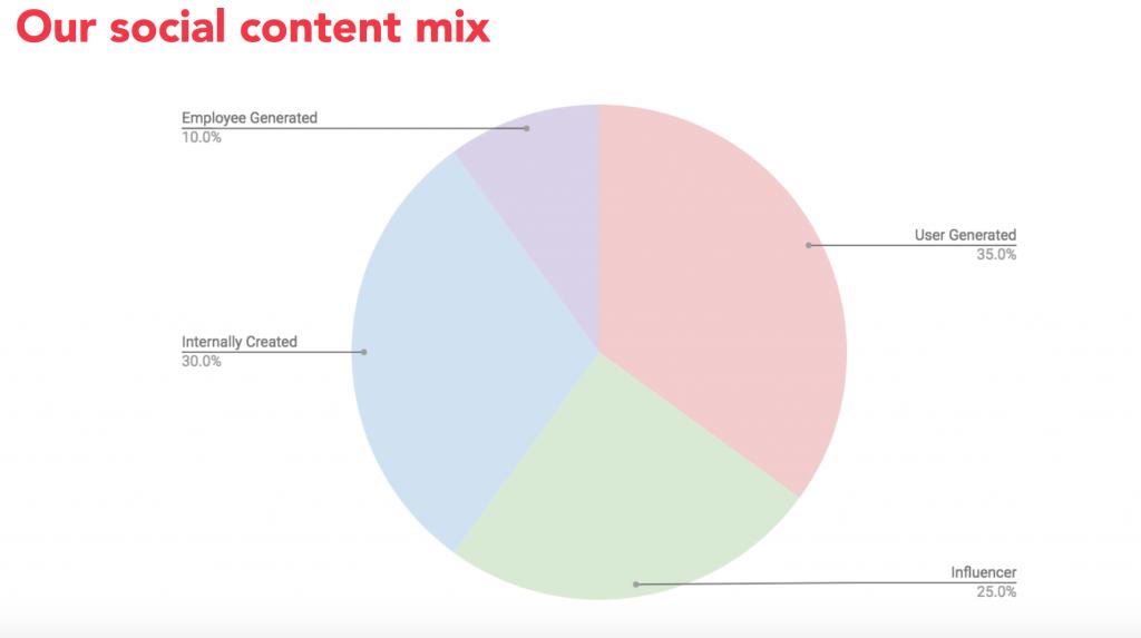 Grubhub's social content mix