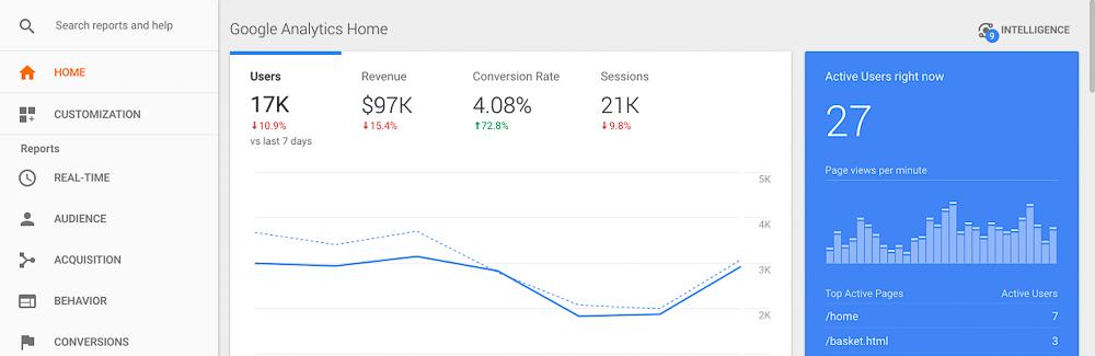 social media google analytics