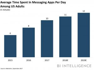 Estimated average daily time spent on a messaging app