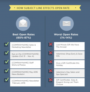 How Subject Lines Effect Open Rates