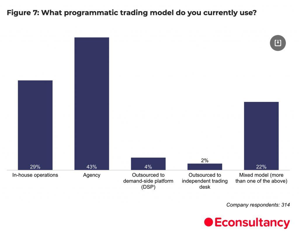 Programmatic Trading Models