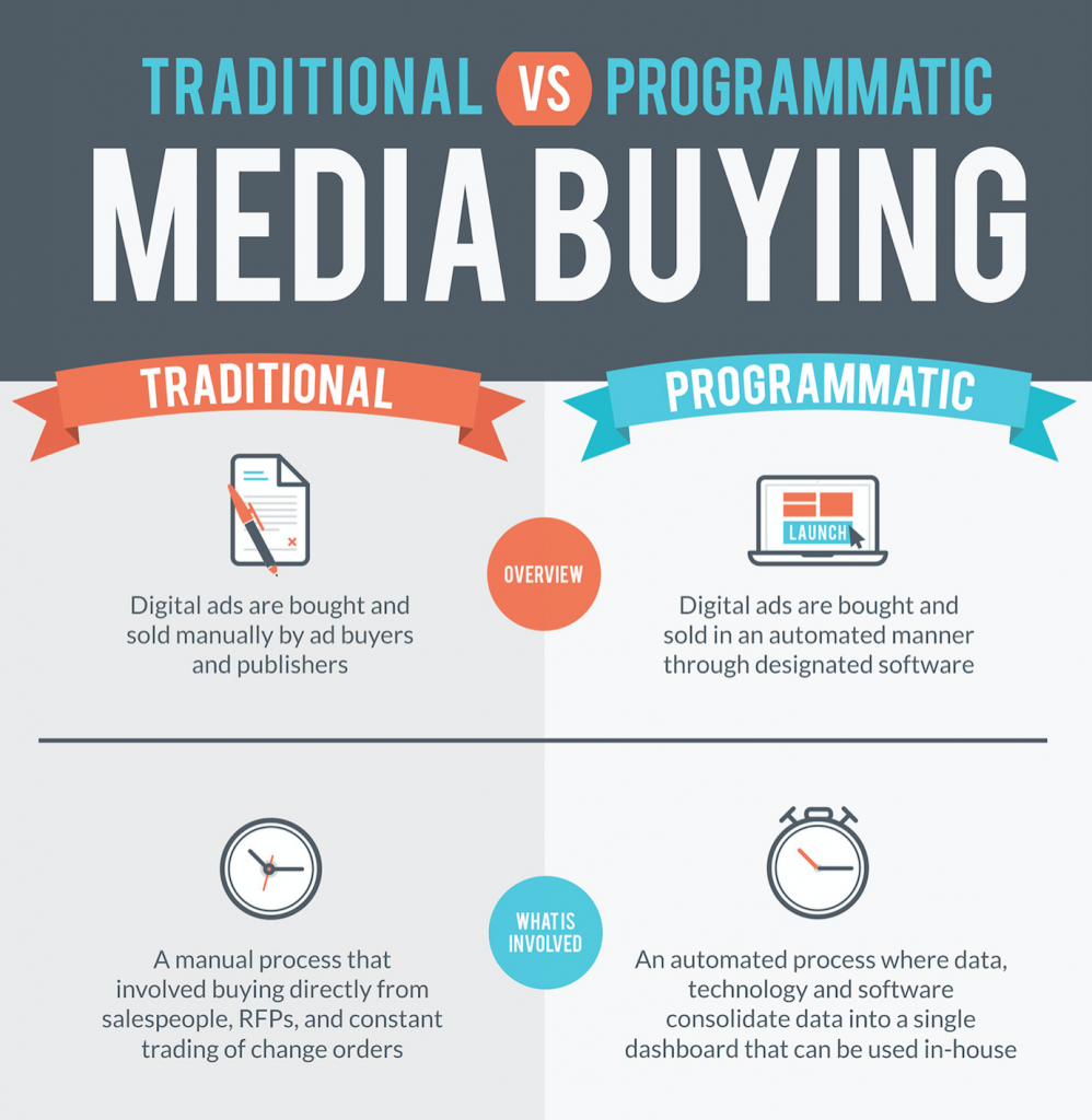 Traditional vs. Programmatic Media Buying
