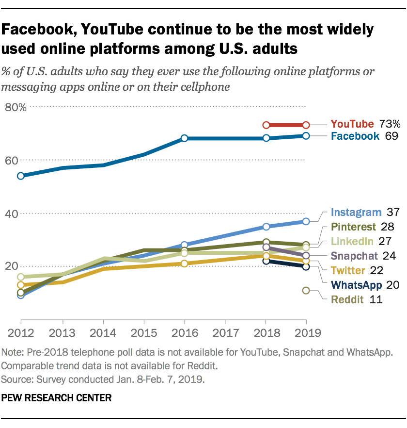 69% of adults report using Facebook