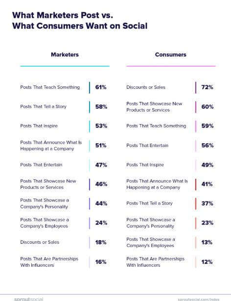 72_ of consumers want discount-laden posts on social