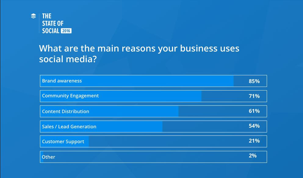 Buffer survey, 85_ of marketers aspire to build brand awareness through social media