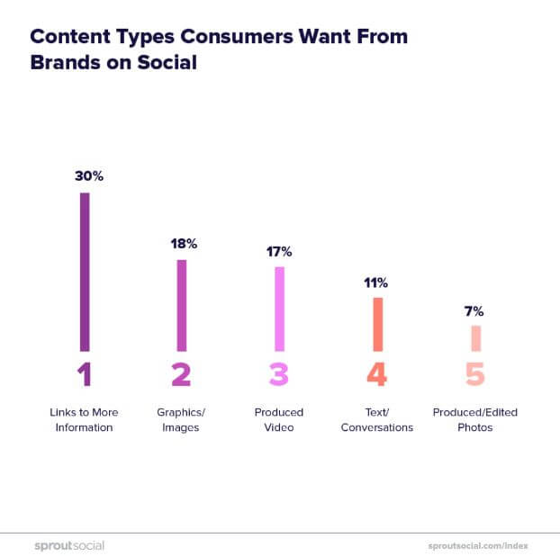Marketers largely ignored awareness and consideration-stage content in favor of purchase-oriented content