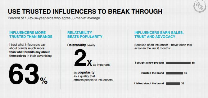 Research proves that 63_ of people trust what influencers