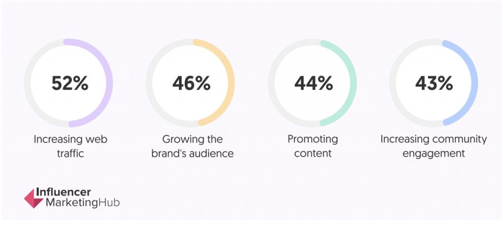 reasons brands use social media