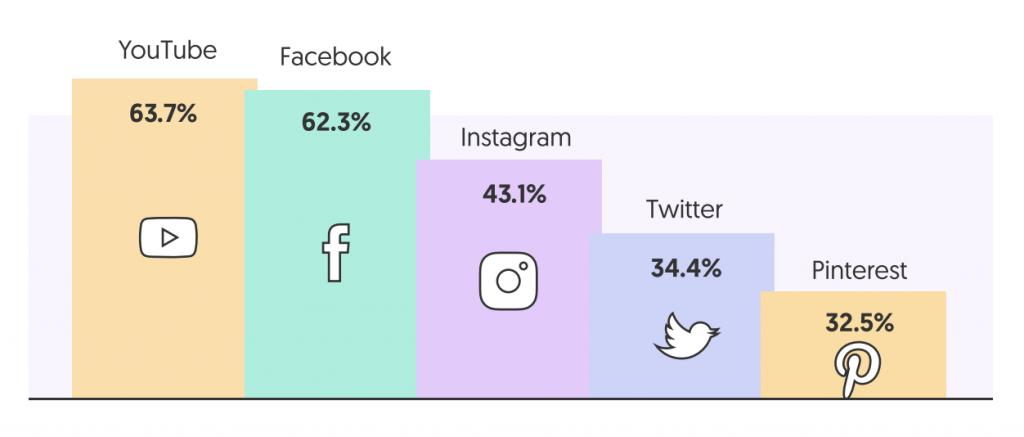 Percentage increase in time spent on social media platforms