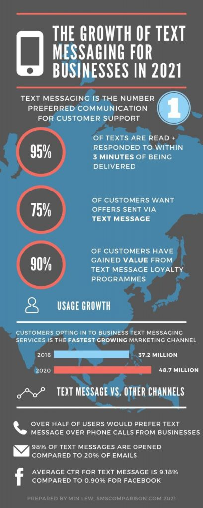 Text Messaging Statistics